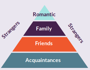 Pyramid broken into four labelled sections. Starting at bottom labels say acquaintances, friends, family, romantic. Strangers written beside pyramid