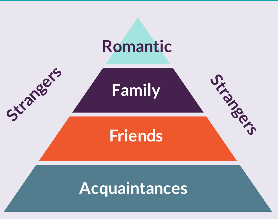 Pyramid with sections from bottom to top: acquaintances, friends, family, romantic. Strangers are to the side of the pyramid.